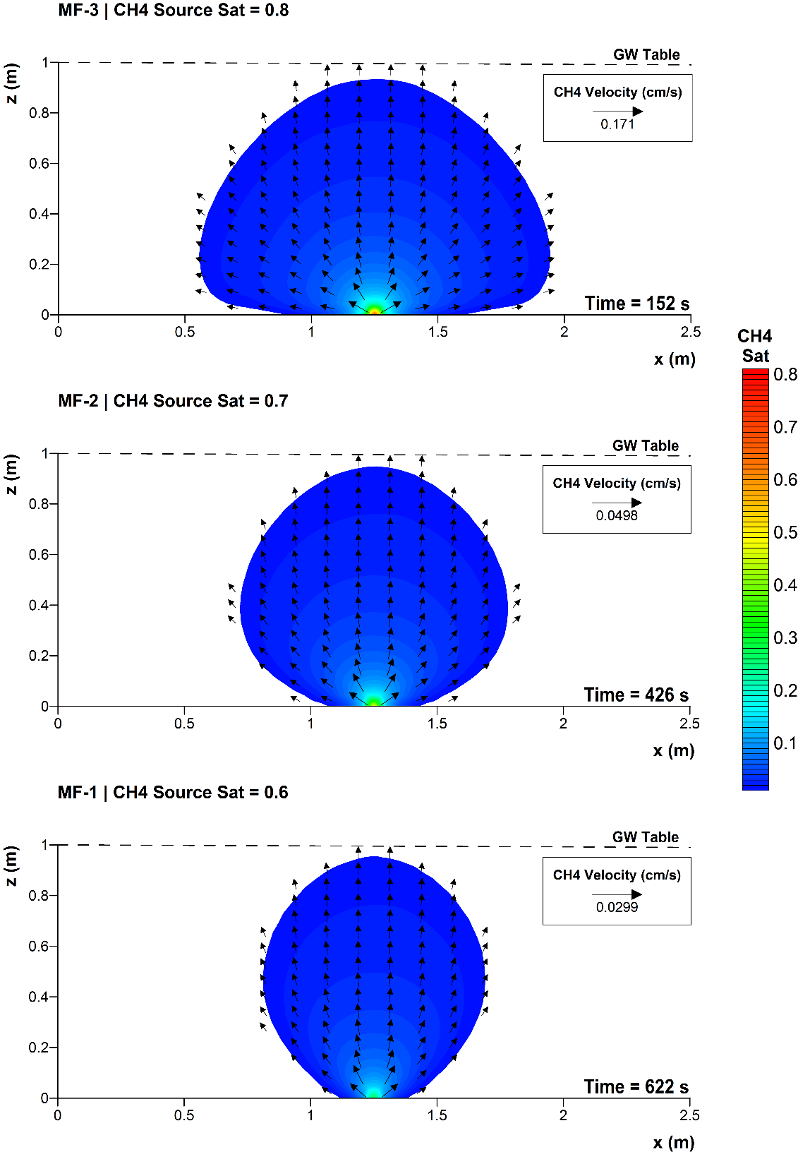Figure 1. Predicted final gaseous methane saturation profile and velocity field for MF-1, MF-2, and MF-3. GW stands for groundwater.
